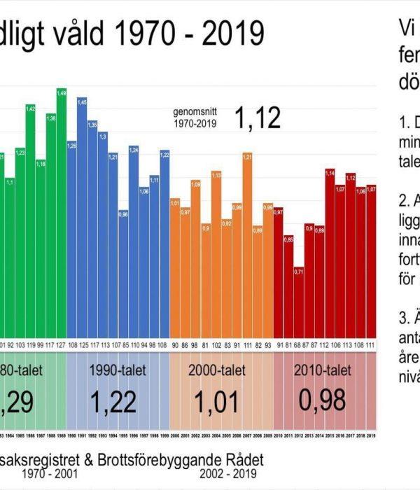 Dödligt våld har minskat de senaste 50 åren